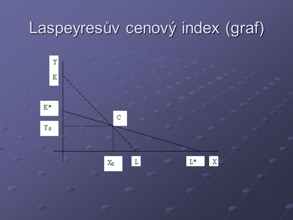 Laspeyresův cenový index (graf)