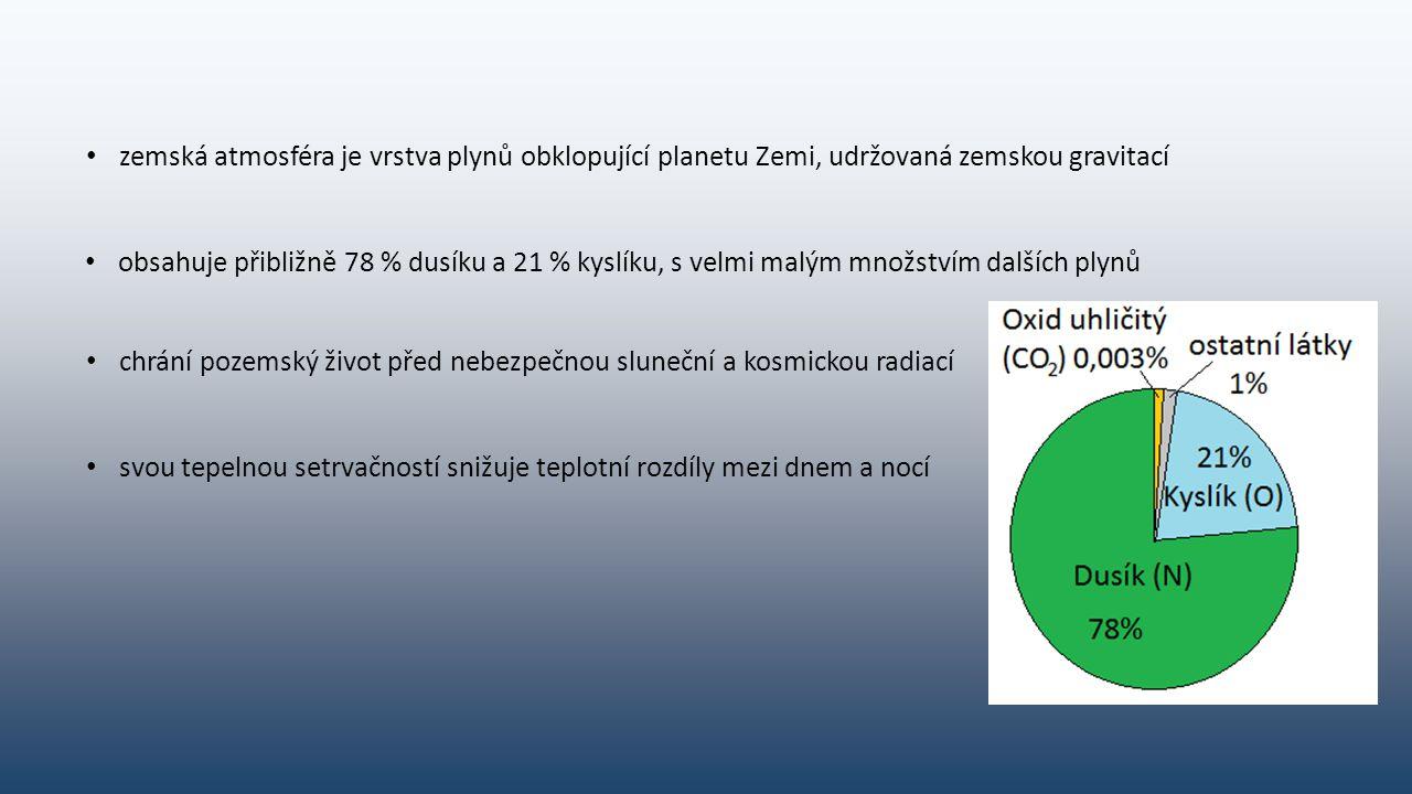zemská atmosféra je vrstva plynů obklopující planetu Zemi, udržovaná zemskou gravitací obsahuje přibližně 78 % dusíku a 21 % kyslíku, s velmi malým množstvím dalších plynů chrání pozemský život před nebezpečnou sluneční a kosmickou radiací svou tepelnou setrvačností snižuje teplotní rozdíly mezi dnem a nocí
