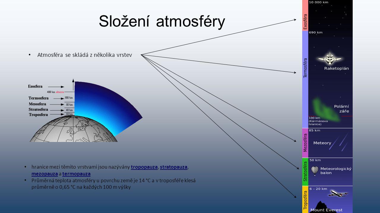 Složení atmosféry hranice mezi těmito vrstvami jsou nazývány tropopauza, stratopauza, mezopauza a termopauza Průměrná teplota atmosféry u povrchu země je 14 °C a v troposféře klesá průměrně o 0,65 °C na každých 100 m výšky Atmosféra se skládá z několika vrstev