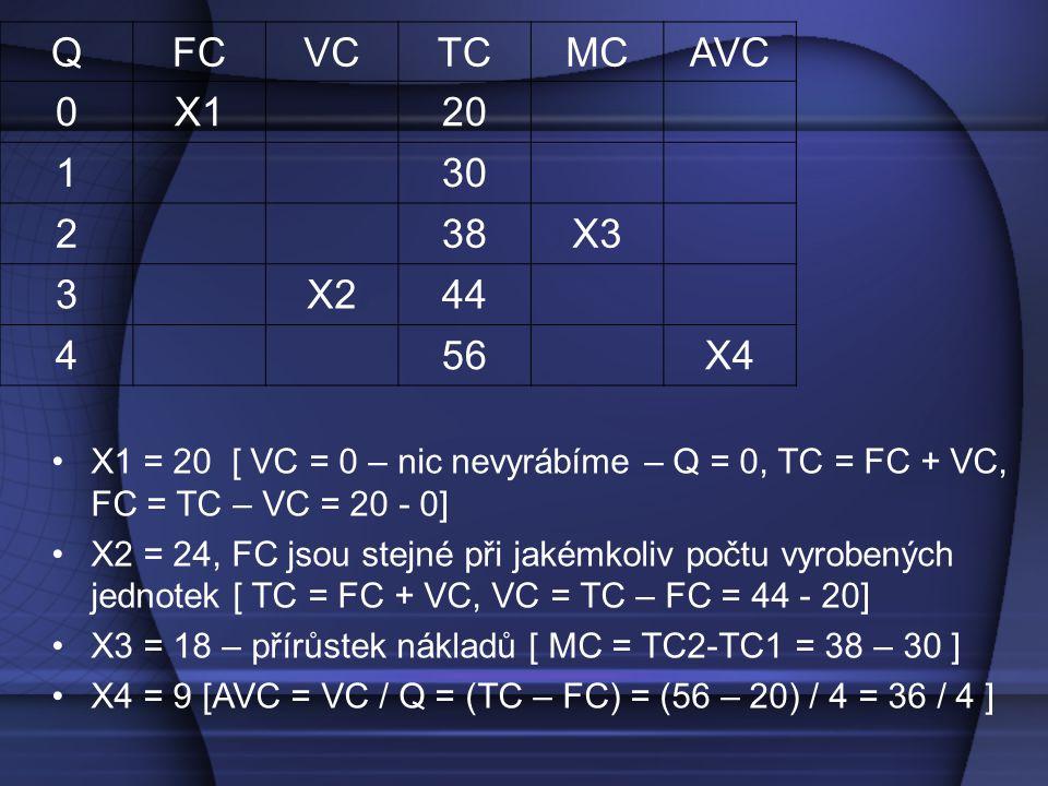 QFCVCTCMCAVC 0X120 130 238X3 3X244 456X4 X1 = 20 [ VC = 0 – nic nevyrábíme – Q = 0, TC = FC + VC, FC = TC – VC = 20 - 0] X2 = 24, FC jsou stejné při jakémkoliv počtu vyrobených jednotek [ TC = FC + VC, VC = TC – FC = 44 - 20] X3 = 18 – přírůstek nákladů [ MC = TC2-TC1 = 38 – 30 ] X4 = 9 [AVC = VC / Q = (TC – FC) = (56 – 20) / 4 = 36 / 4 ]
