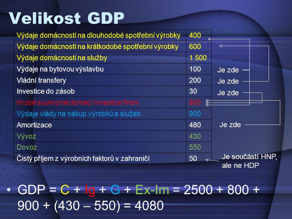 Velikost GDP GDP = C + Ig + G + Ex-Im = 2500 + 800 + 900 + (430 – 550) = 4080 Výdaje domácností na dlouhodobé spotřební výrobky400 Výdaje domácností na krátkodobé spotřební výrobky600 Výdaje domácností na služby1 500 Výdaje na bytovou výstavbu100 Vládní transfery200 Investice do zásob30 Hrubé soukromé domácí investice firem800 Výdaje vlády na nákup výrobků a služeb900 Amortizace480 Vývoz430 Dovoz550 Čistý příjem z výrobních faktorů v zahraničí50 Je zde Je součástí HNP, ale ne HDP