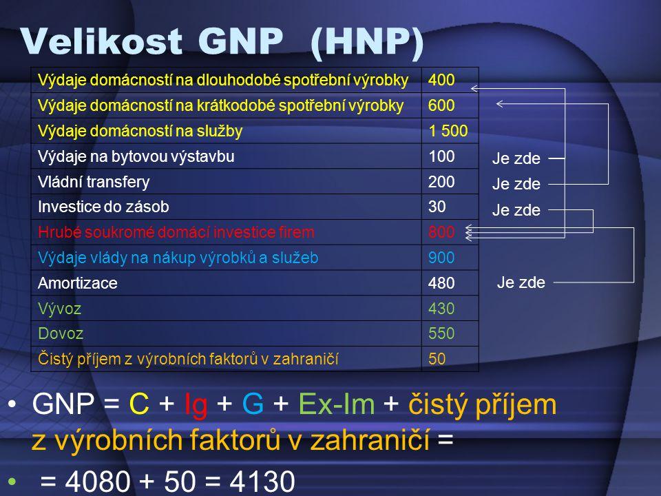 Velikost GNP (HNP) GNP = C + Ig + G + Ex-Im + čistý příjem z výrobních faktorů v zahraničí = = 4080 + 50 = 4130 Výdaje domácností na dlouhodobé spotřební výrobky400 Výdaje domácností na krátkodobé spotřební výrobky600 Výdaje domácností na služby1 500 Výdaje na bytovou výstavbu100 Vládní transfery200 Investice do zásob30 Hrubé soukromé domácí investice firem800 Výdaje vlády na nákup výrobků a služeb900 Amortizace480 Vývoz430 Dovoz550 Čistý příjem z výrobních faktorů v zahraničí50 Je zde