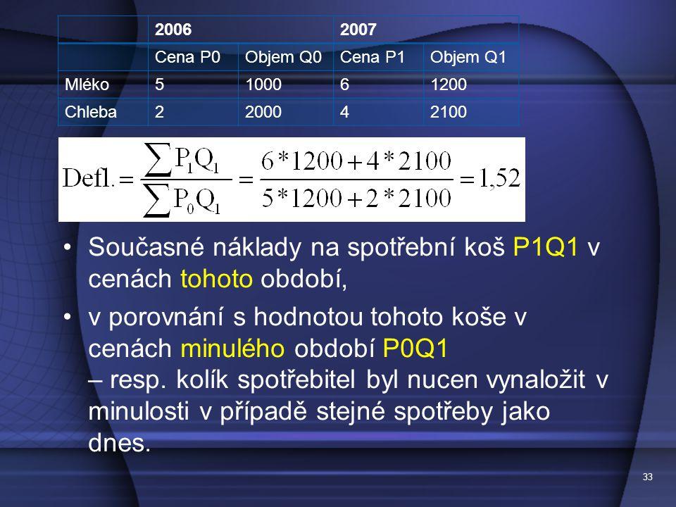 33 20062007 Cena P0Objem Q0Cena P1Objem Q1 Mléko5100061200 Chleba2200042100 Současné náklady na spotřební koš P1Q1 v cenách tohoto období, v porovnání s hodnotou tohoto koše v cenách minulého období P0Q1 – resp.