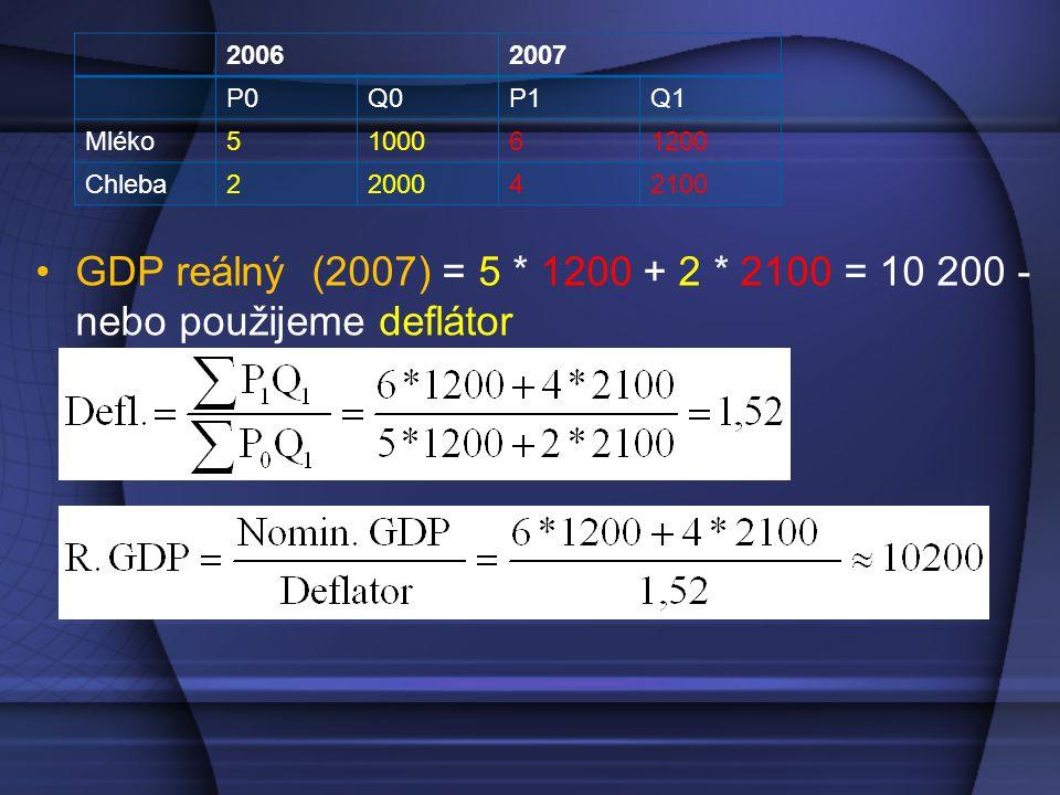 GDP reálný (2007) = 5 * 1200 + 2 * 2100 = 10 200 - nebo použijeme deflátor 20062007 P0Q0P1Q1 Mléko5100061200 Chleba2200042100