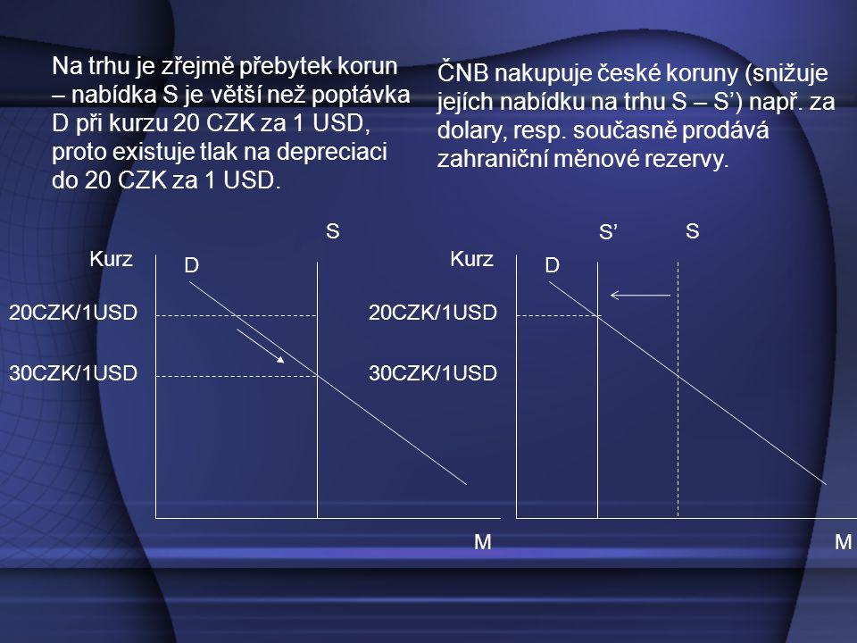 Kurz M S D 20CZK/1USD 30CZK/1USD Na trhu je zřejmě přebytek korun – nabídka S je větší než poptávka D při kurzu 20 CZK za 1 USD, proto existuje tlak na depreciaci do 20 CZK za 1 USD.