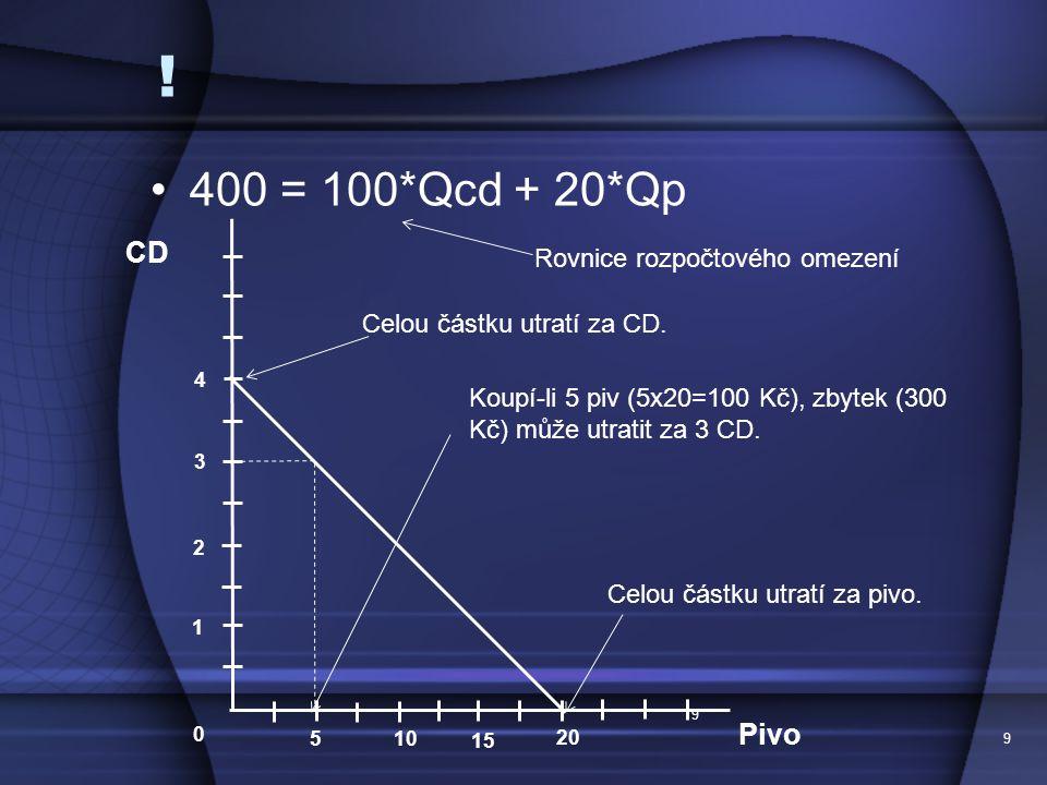 400 = 100*Qcd + 20*Qp 9 9 CD Pivo 1 2 3 4 0 5 10 15 20 Celou částku utratí za CD.