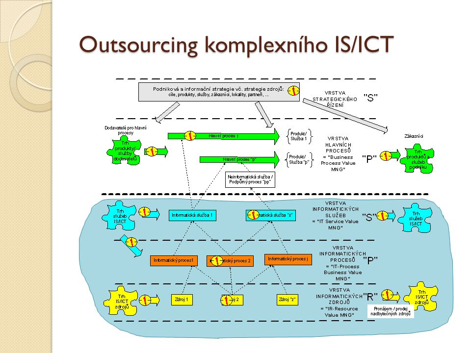 Outsourcing komplexního IS/ICT