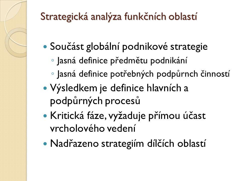 Strategická analýza funkčních oblastí Součást globální podnikové strategie ◦ Jasná definice předmětu podnikání ◦ Jasná definice potřebných podpůrnch č