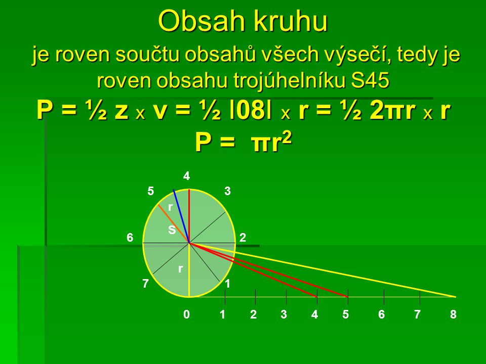 Obsah kruhu je roven součtu obsahů všech výsečí, tedy je roven obsahu trojúhelníku S45 P = ½ z x v = ½ I08I x r = ½ 2πr x r P = πr 2 Obsah kruhu je roven součtu obsahů všech výsečí, tedy je roven obsahu trojúhelníku S45 P = ½ z x v = ½ I08I x r = ½ 2πr x r P = πr 2 0 7 2 4 6 53 1234567 1 8 S r r