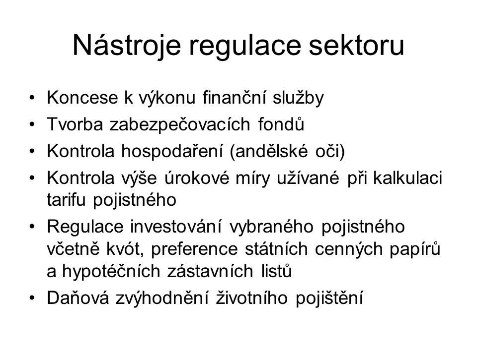 Nástroje regulace sektoru Koncese k výkonu finanční služby Tvorba zabezpečovacích fondů Kontrola hospodaření (andělské oči) Kontrola výše úrokové míry