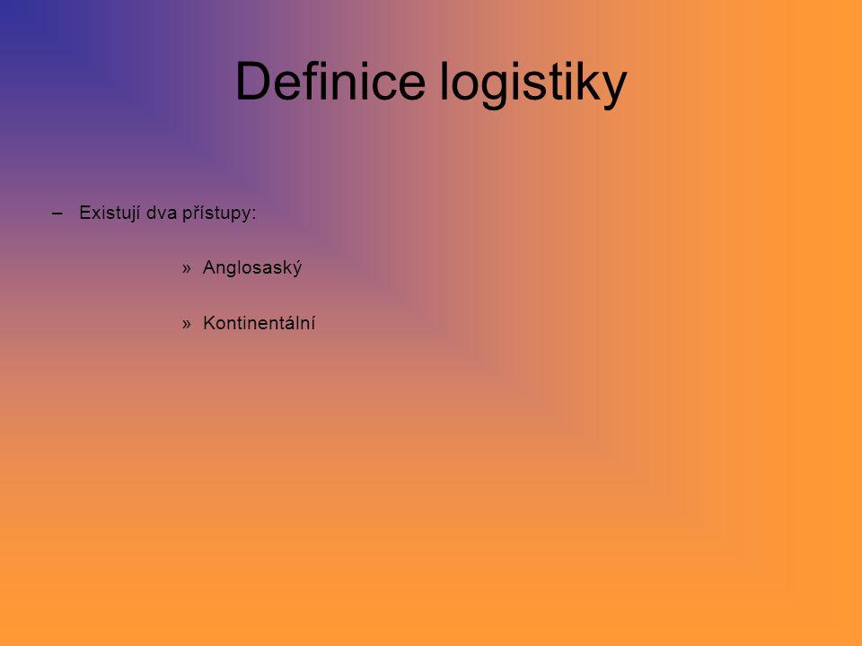 Dělení logistiky Podniková logistika (zásobování, výroba, doprava, skladování) Výrobní logistika Dopravní logistika Skladová logistika