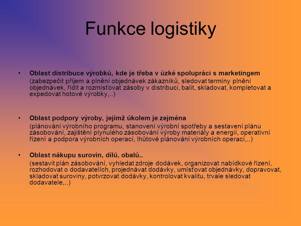 Funkce logistiky Oblast distribuce výrobků, kde je třeba v úzké spolupráci s marketingem (zabezpečit příjem a plnění objednávek zákazníků, sledovat te