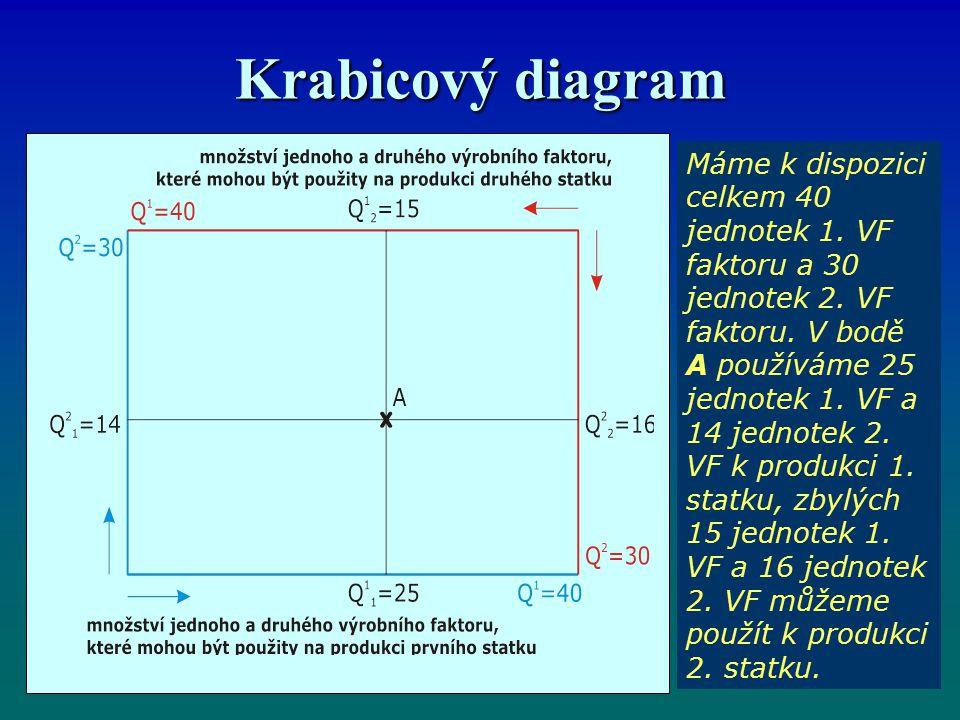Krabicový diagram Máme k dispozici celkem 40 jednotek 1.