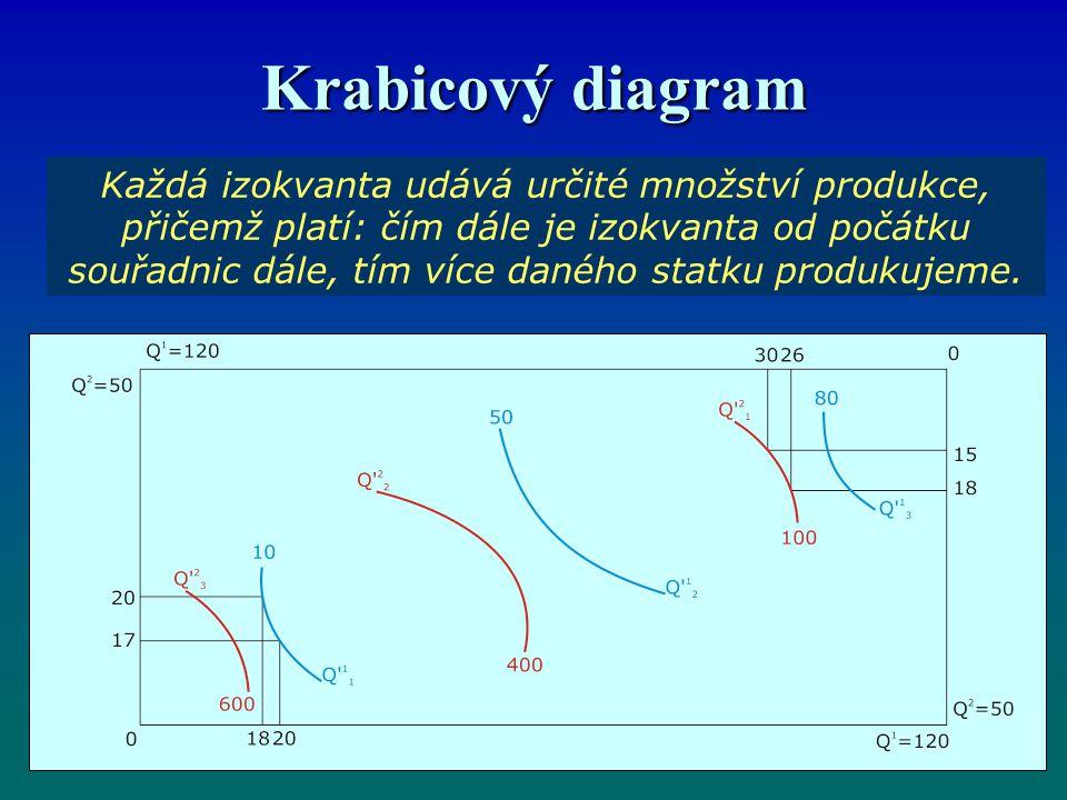 Krabicový diagram Každá izokvanta udává určité množství produkce, přičemž platí: čím dále je izokvanta od počátku souřadnic dále, tím více daného statku produkujeme.