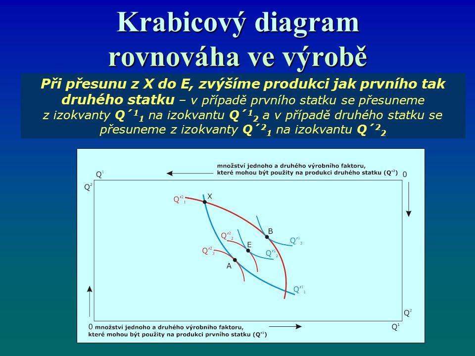 Krabicový diagram rovnováha ve výrobě Při přesunu z X do E, zvýšíme produkci jak prvního tak druhého statku – v případě prvního statku se přesuneme z izokvanty Q´ 1 1 na izokvantu Q´ 1 2 a v případě druhého statku se přesuneme z izokvanty Q´ 2 1 na izokvantu Q´ 2 2