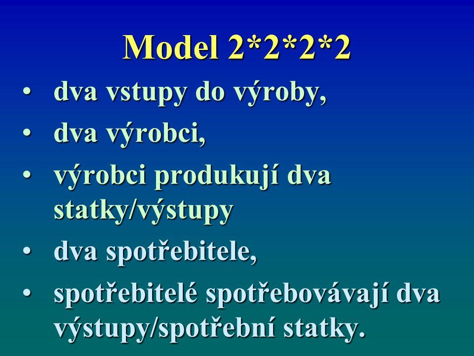 Model 2*2*2*2 dva vstupy do výroby,dva vstupy do výroby, dva výrobci,dva výrobci, výrobci produkují dva statky/výstupyvýrobci produkují dva statky/výstupy dva spotřebitele,dva spotřebitele, spotřebitelé spotřebovávají dva výstupy/spotřební statky.spotřebitelé spotřebovávají dva výstupy/spotřební statky.