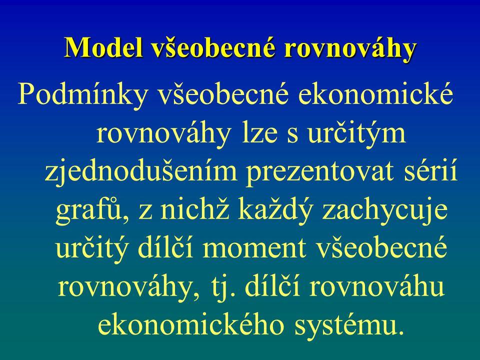 Model všeobecné rovnováhy Podmínky všeobecné ekonomické rovnováhy lze s určitým zjednodušením prezentovat sérií grafů, z nichž každý zachycuje určitý dílčí moment všeobecné rovnováhy, tj.