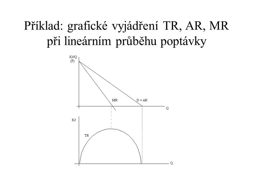 Příklad: grafické vyjádření TR, AR, MR při lineárním průběhu poptávky