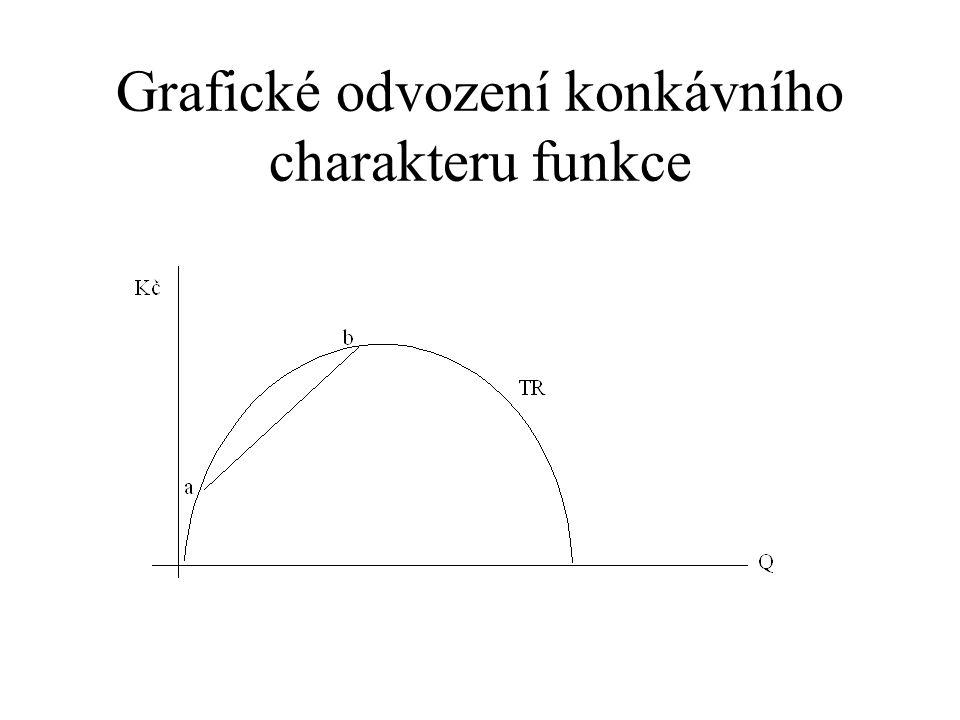 Grafické odvození konkávního charakteru funkce