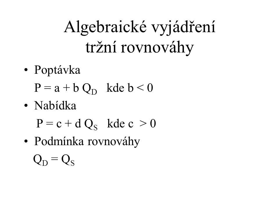 Algebraické vyjádření tržní rovnováhy Poptávka P = a + b Q D kde b < 0 Nabídka P = c + d Q S kde c > 0 Podmínka rovnováhy Q D = Q S
