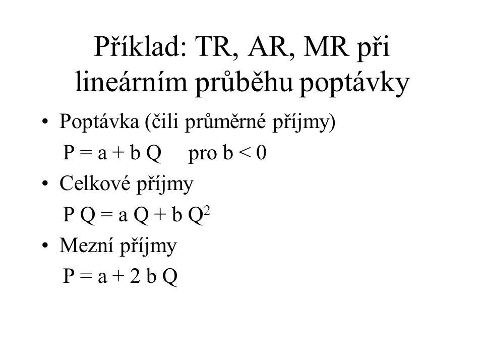 Příklad: TR, AR, MR při lineárním průběhu poptávky Poptávka (čili průměrné příjmy) P = a + b Q pro b < 0 Celkové příjmy P Q = a Q + b Q 2 Mezní příjmy