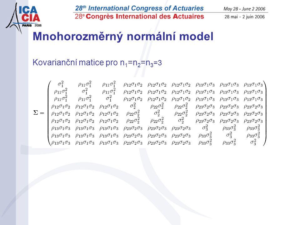 Mnohorozměrný normální model Kovarianční matice pro n 1 =n 2 =n 3 =3