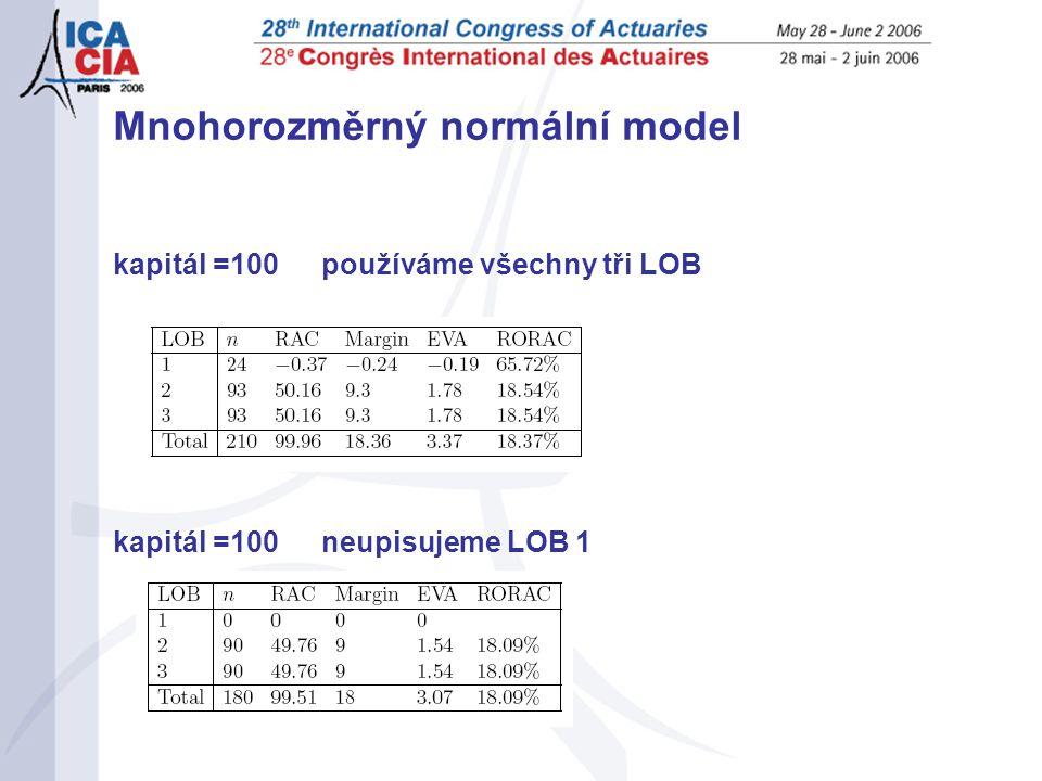 Mnohorozměrný normální model kapitál =100používáme všechny tři LOB kapitál =100 neupisujeme LOB 1