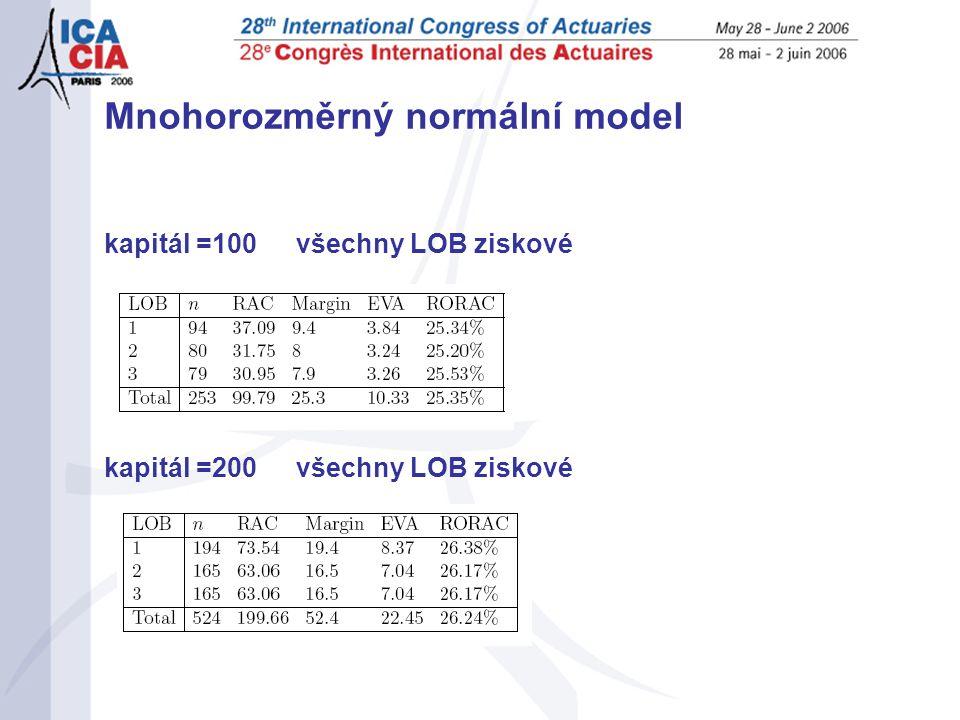 Mnohorozměrný normální model kapitál =100všechny LOB ziskové kapitál =200 všechny LOB ziskové