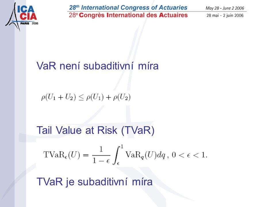 VaR není subaditivní míra Tail Value at Risk (TVaR) TVaR je subaditivní míra