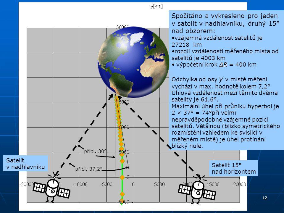 12 Spočítáno a vykresleno pro jeden v satelit v nadhlavníku, druhý 15° nad obzorem: vzájemná vzdálenost satelitů je 27218 km rozdíl vzdáleností měřené