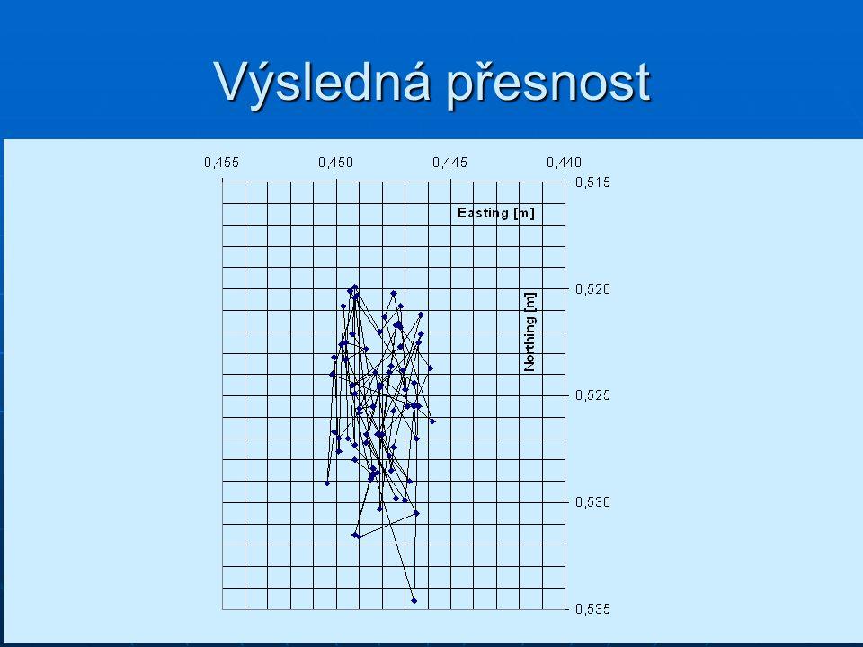 19 Výsledná přesnost pro turistické a navigační přístroje – metry až desítky metrů pro turistické a navigační přístroje – metry až desítky metrů pro k