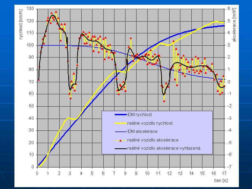 21 Speciální aplikace Měření v dopravním proudu pro potřeby verifikace simulačních modelů Měření v dopravním proudu pro potřeby verifikace simulačních