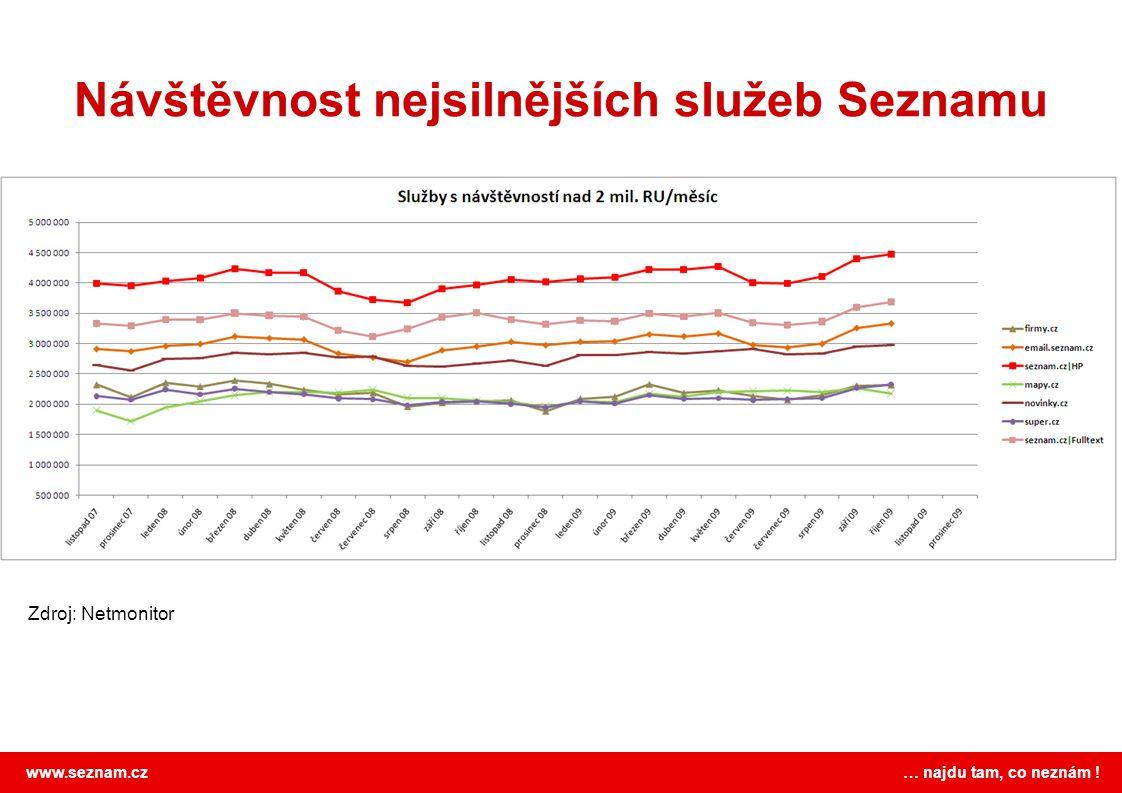 www.seznam.cz … najdu tam, co neznám ! Nejsilnější služby skupiny MAFRA Zdroj: Netmonitor