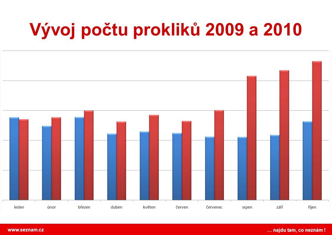 www.seznam.cz … najdu tam, co neznám ! Vývoj počtu prokliků 2009 a 2010