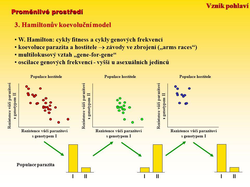 Proměnlivé prostředí 3. Hamiltonův koevoluční model W. Hamilton: cykly fitness a cykly genových frekvencí koevoluce parazita a hostitele  závody ve z