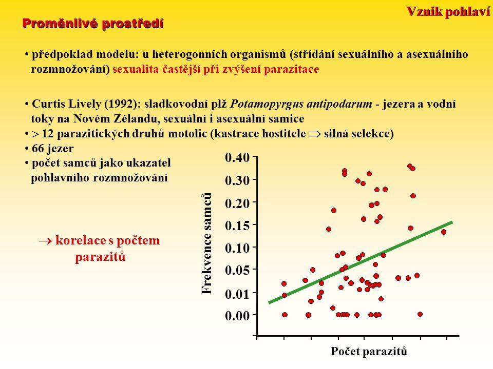 Frekvence samců 0.00 0.01 0.05 0.10 0.15 0.20 0.30 0.40 Počet parazitů předpoklad modelu: u heterogonních organismů (střídání sexuálního a asexuálního rozmnožování) sexualita častější při zvýšení parazitace Curtis Lively (1992): sladkovodní plž Potamopyrgus antipodarum - jezera a vodní toky na Novém Zélandu, sexuální i asexuální samice  12 parazitických druhů motolic (kastrace hostitele  silná selekce) 66 jezer počet samců jako ukazatel pohlavního rozmnožování  korelace s počtem parazitů Proměnlivé prostředí Vznik pohlaví