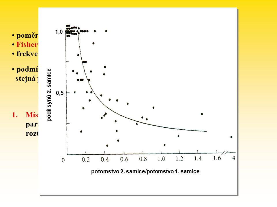 Poměr pohlaví poměr pohlaví často 1:1  proč plýtvání na samce? Fisherův argument (1930) frekvenčně závislá selekce podmínka platnosti Fisherova argum