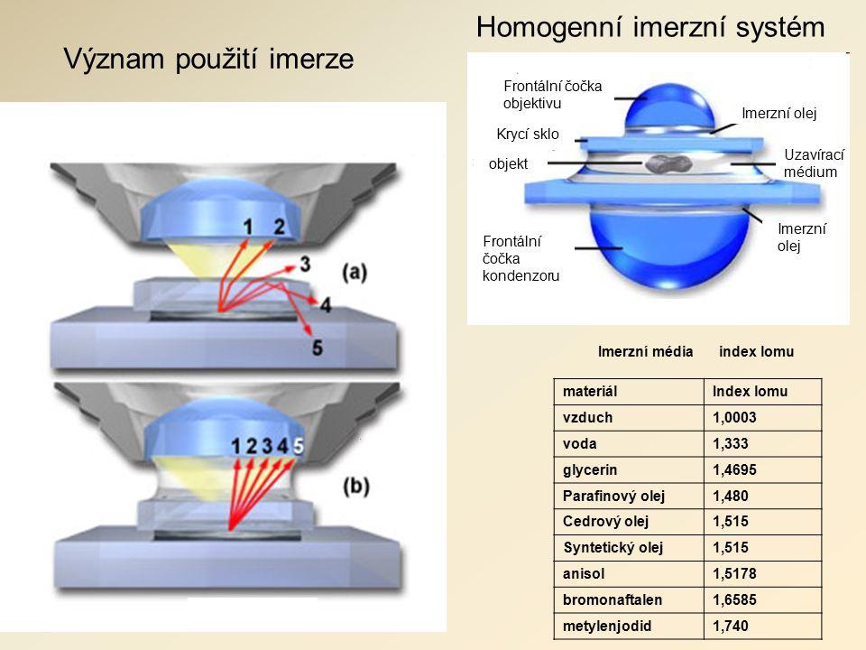 Homogenní imerzní systém Význam použití imerze Frontální čočka kondenzoru Imerzní olej objekt Krycí sklo Imerzní olej Frontální čočka objektivu Uzavírací médium Imerzní média index lomu materiálIndex lomu vzduch1,0003 voda1,333 glycerin1,4695 Parafinový olej1,480 Cedrový olej1,515 Syntetický olej1,515 anisol1,5178 bromonaftalen1,6585 metylenjodid1,740