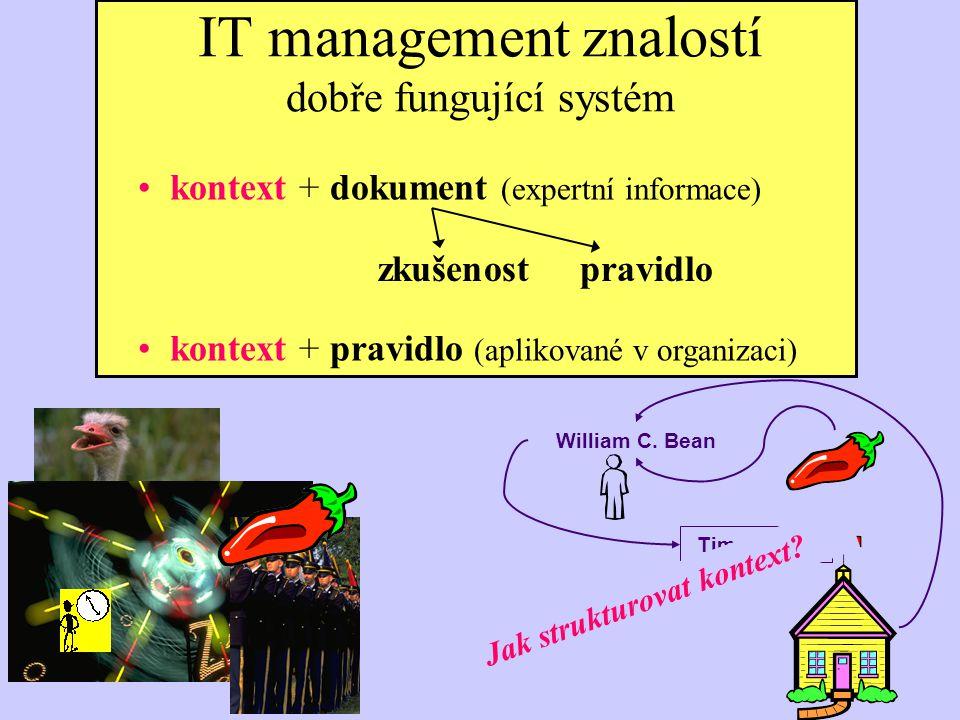 IT management znalostí dobře fungující systém William C. Bean Time: 10:22 zkušenost pravidlo kontext + dokument (expertní informace) kontext + pravidl