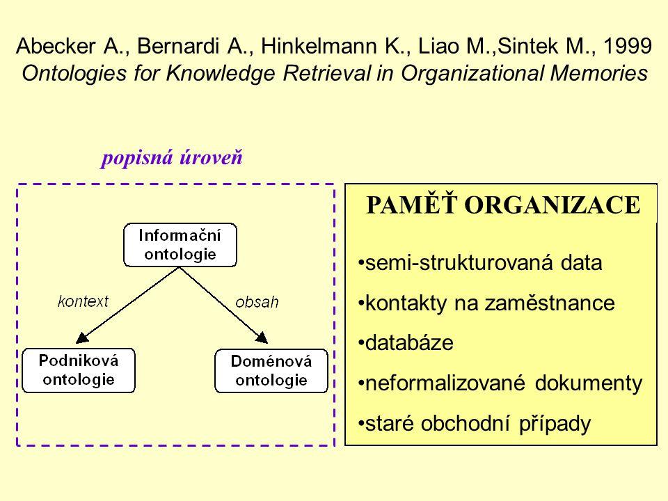Abecker A., Bernardi A., Hinkelmann K., Liao M.,Sintek M., 1999 Ontologies for Knowledge Retrieval in Organizational Memories PAMĚŤ ORGANIZACE semi-strukturovaná data kontakty na zaměstnance databáze neformalizované dokumenty staré obchodní případy popisná úroveň