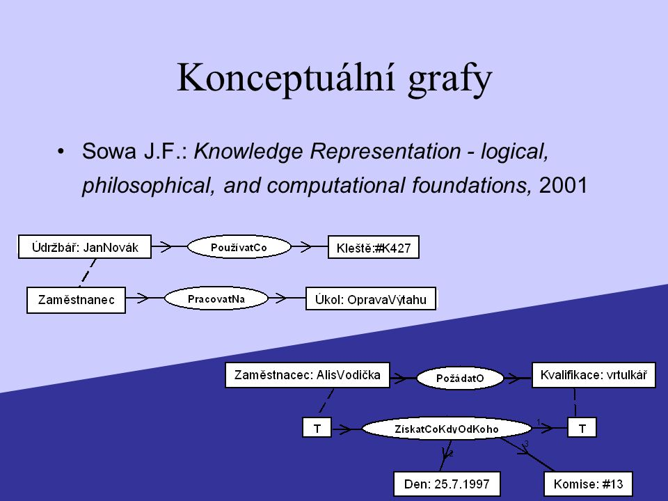 Konceptuální grafy Sowa J.F.: Knowledge Representation - logical, philosophical, and computational foundations, 2001