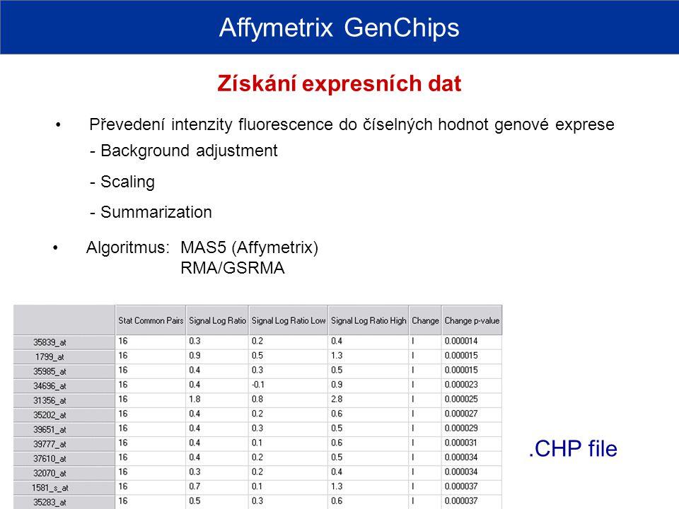 .CHP file Affymetrix GenChips - Background adjustment - Scaling - Summarization Algoritmus: MAS5 (Affymetrix) RMA/GSRMA Převedení intenzity fluorescen