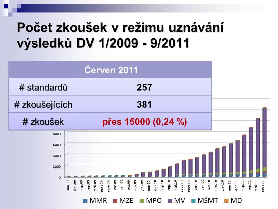 Počet zkoušek v režimu uznávání výsledků DV 1/2009 - 9/2011