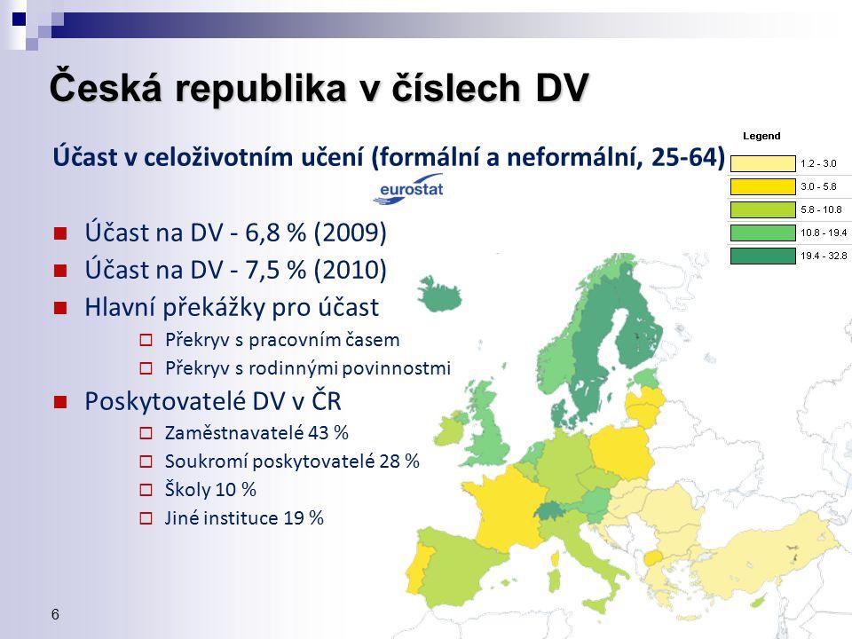 6 Česká republika v číslech DV Účast v celoživotním učení (formální a neformální, 25-64) Účast na DV - 6,8 % (2009) Účast na DV - 7,5 % (2010) Hlavní překážky pro účast  Překryv s pracovním časem  Překryv s rodinnými povinnostmi Poskytovatelé DV v ČR  Zaměstnavatelé 43 %  Soukromí poskytovatelé 28 %  Školy 10 %  Jiné instituce 19 %