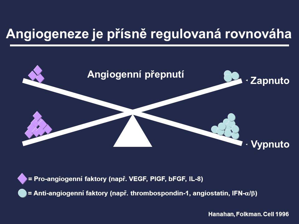 Hanahan, Folkman. Cell 1996 = Pro-angiogenní faktory (např. VEGF, PlGF, bFGF, IL-8) = Anti-angiogenní faktory (např. thrombospondin-1, angiostatin, IF