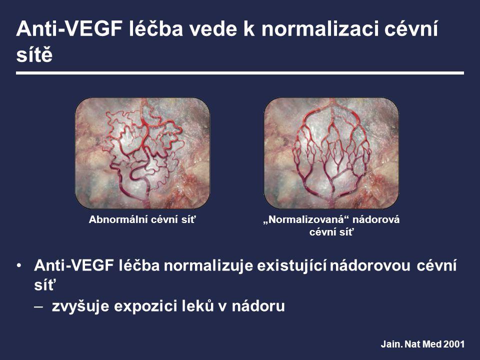 """Anti-VEGF léčba vede k normalizaci cévní sítě Anti-VEGF léčba normalizuje existující nádorovou cévní síť –zvyšuje expozici leků v nádoru """"Normalizovan"""