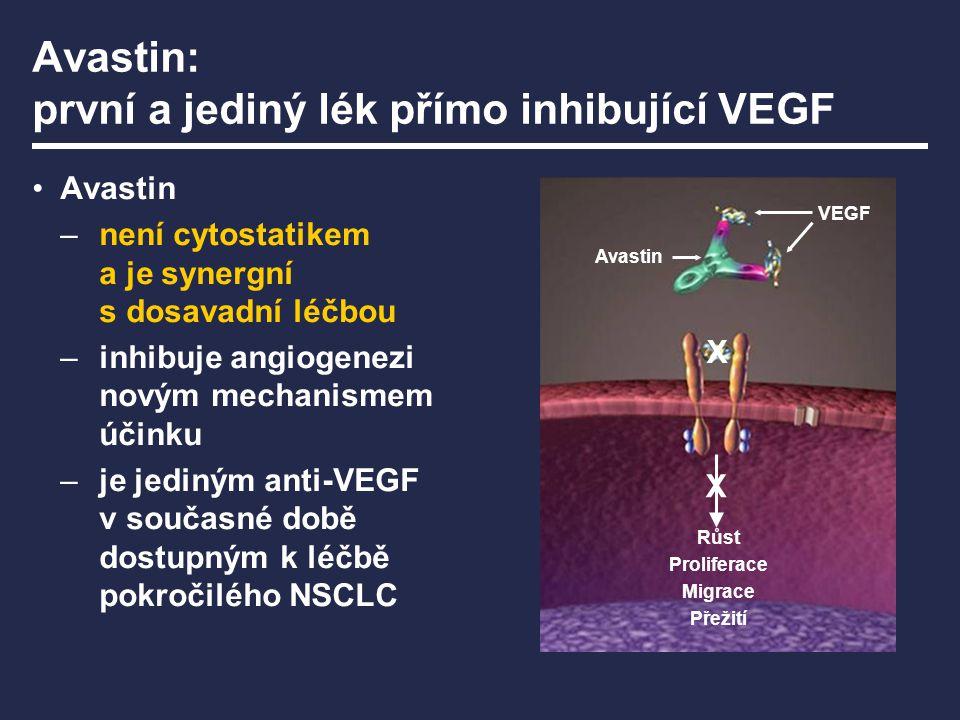 Avastin: první a jediný lék přímo inhibující VEGF Avastin –není cytostatikem a je synergní s dosavadní léčbou –inhibuje angiogenezi novým mechanismem