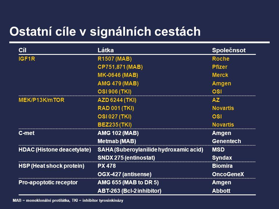 CílLátkaSpolečnsot IGF1RR1507 (MAB)Roche CP751,871 (MAB)Pfizer MK-0646 (MAB)Merck AMG 479 (MAB)Amgen OSI 906 (TKI)OSI MEK/P13K/mTORAZD 6244 (TKI)AZ RA