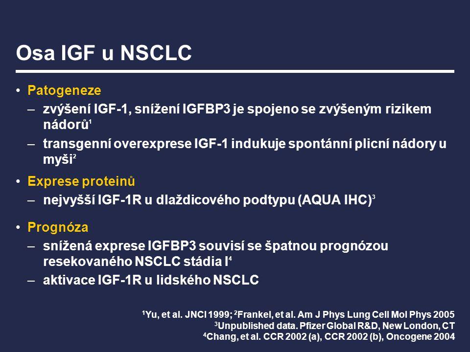 Osa IGF u NSCLC Patogeneze –zvýšení IGF-1, snížení IGFBP3 je spojeno se zvýšeným rizikem nádorů 1 –transgenní overexprese IGF-1 indukuje spontánní pli