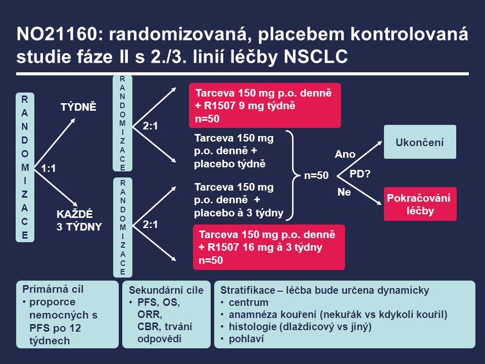 Sekundární cíle PFS, OS, ORR, CBR, trvání odpovědi Primárná cíl proporce nemocných s PFS po 12 týdnech TÝDNĚ KAŽDÉ 3 TÝDNY Tarceva 150 mg p.o. denně +
